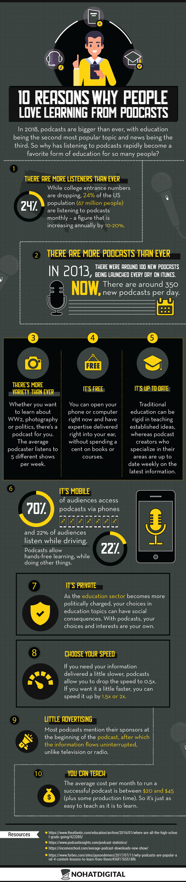 Podcast infographic